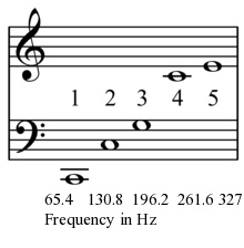 A harmonic series on low C